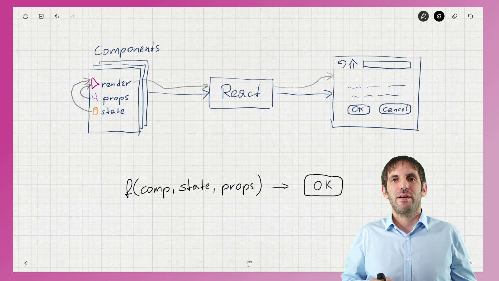 Schematic diagram of how React renders components
